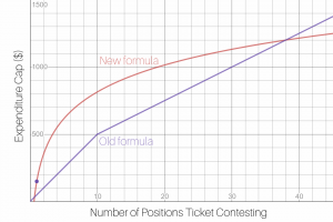 A graph showing the old and new funding formulas.