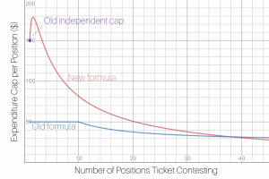 A graph showing the old and new funding formulas per contested position.
