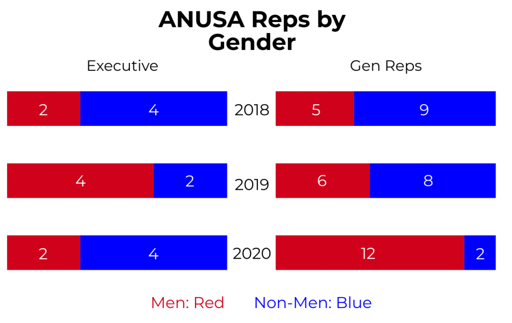 Bar graphs showing the gender composition of the ANUSA Executive and Gen Reps from 2018 to 2020. In 2019, there were 4 men and 2 non-men in executive positions, while there were 6 Gen Reps who were men and 8 who were non-men. In 2018, there were 2 men and 4 non-men on the executive, while there were 5 Gen Reps who were men and 9 who were non-men.